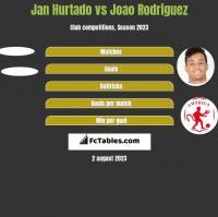 Jan Hurtado vs Joao Rodriguez h2h player stats