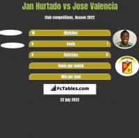 Jan Hurtado vs Jose Valencia h2h player stats