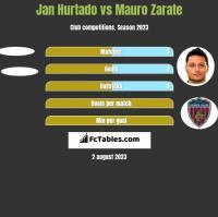 Jan Hurtado vs Mauro Zarate h2h player stats