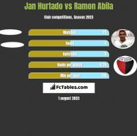 Jan Hurtado vs Ramon Abila h2h player stats