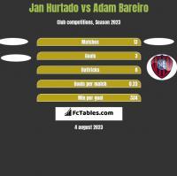 Jan Hurtado vs Adam Bareiro h2h player stats