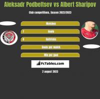 Aleksadr Podbeltsev vs Albert Sharipov h2h player stats