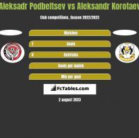 Aleksadr Podbeltsev vs Aleksandr Korotaev h2h player stats