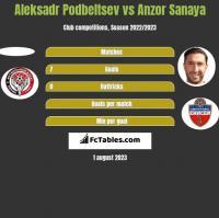 Aleksadr Podbeltsev vs Anzor Sanaya h2h player stats