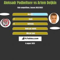 Aleksadr Podbeltsev vs Artem Deljkin h2h player stats