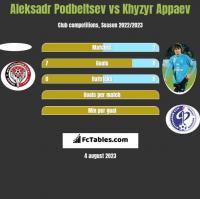 Aleksadr Podbeltsev vs Khyzyr Appaev h2h player stats