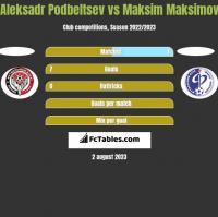 Aleksadr Podbeltsev vs Maksim Maksimov h2h player stats
