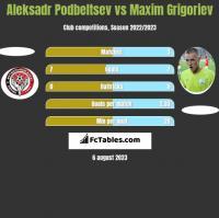 Aleksadr Podbeltsev vs Maksim Grigorjew h2h player stats