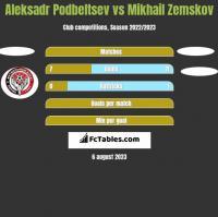 Aleksadr Podbeltsev vs Mikhail Zemskov h2h player stats