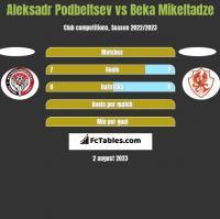 Aleksadr Podbeltsev vs Beka Mikeltadze h2h player stats