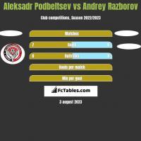 Aleksadr Podbeltsev vs Andrey Razborov h2h player stats