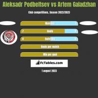 Aleksadr Podbeltsev vs Artem Galadzhan h2h player stats