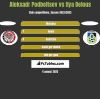 Aleksadr Podbeltsev vs Ilya Belous h2h player stats