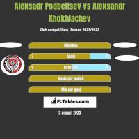 Aleksadr Podbeltsev vs Aleksandr Khokhlachev h2h player stats