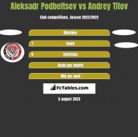 Aleksadr Podbeltsev vs Andrey Titov h2h player stats