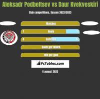 Aleksadr Podbeltsev vs Daur Kvekveskiri h2h player stats