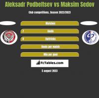 Aleksadr Podbeltsev vs Maksim Sedov h2h player stats