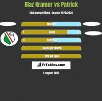 Blaz Kramer vs Patrick h2h player stats