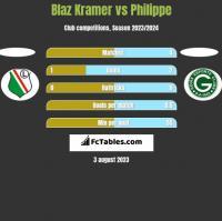 Blaz Kramer vs Philippe h2h player stats