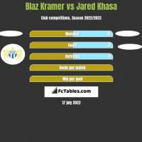 Blaz Kramer vs Jared Khasa h2h player stats