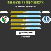 Blaz Kramer vs Filip Stojilkovic h2h player stats