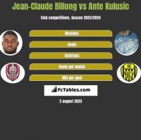 Jean-Claude Billong vs Ante Kulusic h2h player stats