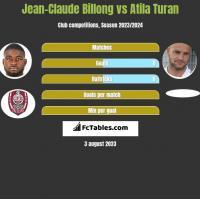 Jean-Claude Billong vs Atila Turan h2h player stats