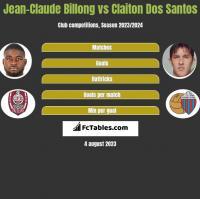 Jean-Claude Billong vs Claiton Dos Santos h2h player stats