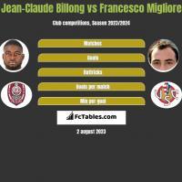 Jean-Claude Billong vs Francesco Migliore h2h player stats