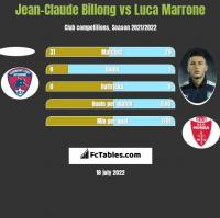 Jean-Claude Billong vs Luca Marrone h2h player stats