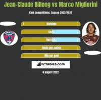 Jean-Claude Billong vs Marco Migliorini h2h player stats
