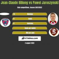 Jean-Claude Billong vs Pawel Jaroszynski h2h player stats