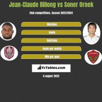 Jean-Claude Billong vs Soner Ornek h2h player stats