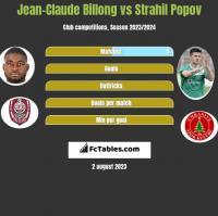 Jean-Claude Billong vs Strahil Popov h2h player stats