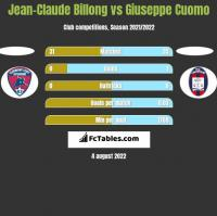 Jean-Claude Billong vs Giuseppe Cuomo h2h player stats