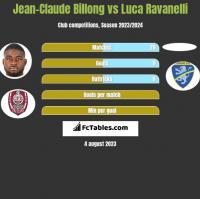 Jean-Claude Billong vs Luca Ravanelli h2h player stats