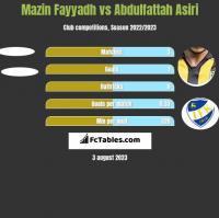 Mazin Fayyadh vs Abdulfattah Asiri h2h player stats