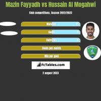 Mazin Fayyadh vs Hussain Al Mogahwi h2h player stats