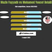 Mazin Fayyadh vs Mohamed Youcef Belaili h2h player stats
