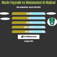 Mazin Fayyadh vs Mohammed Al Majhad h2h player stats