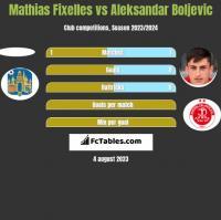 Mathias Fixelles vs Aleksandar Boljevic h2h player stats