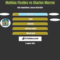 Mathias Fixelles vs Charles Morren h2h player stats