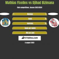 Mathias Fixelles vs Djihad Bizimana h2h player stats