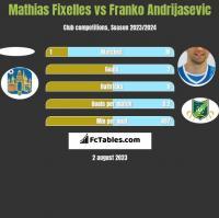 Mathias Fixelles vs Franko Andrijasevic h2h player stats