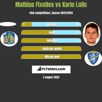 Mathias Fixelles vs Karlo Lulic h2h player stats