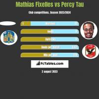 Mathias Fixelles vs Percy Tau h2h player stats