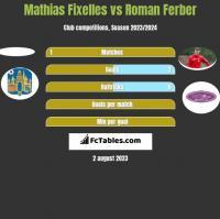 Mathias Fixelles vs Roman Ferber h2h player stats