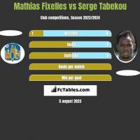 Mathias Fixelles vs Serge Tabekou h2h player stats