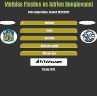 Mathias Fixelles vs Adrien Bongiovanni h2h player stats