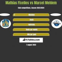 Mathias Fixelles vs Marcel Mehlem h2h player stats